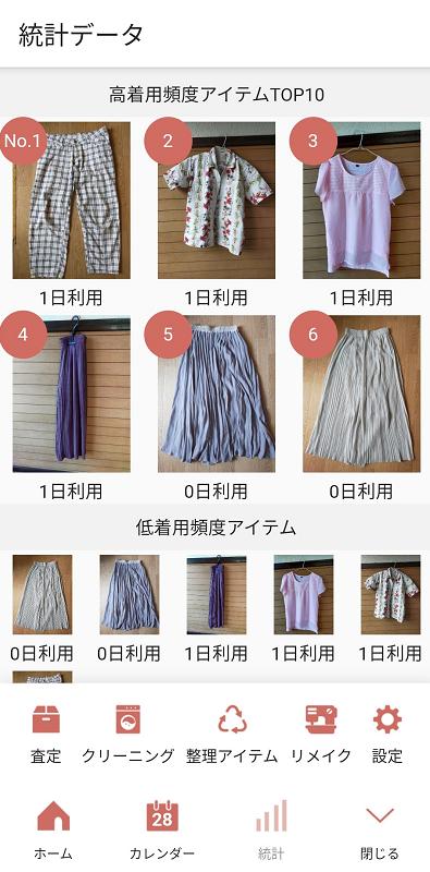 服の利用頻度